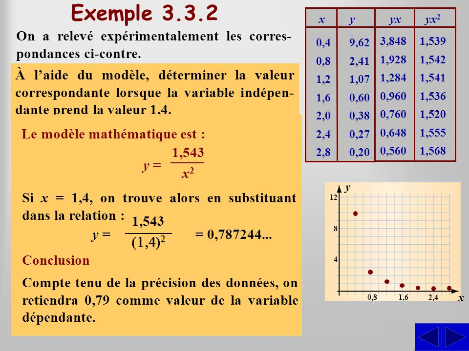 Exemple 3.3.2 0,4. 0,8. 1,2. 1,6. 2,0. 2,4. 2,8. 9,62. 2,41. 1,07. 0,60. 0,38. 0,27. 0,20.