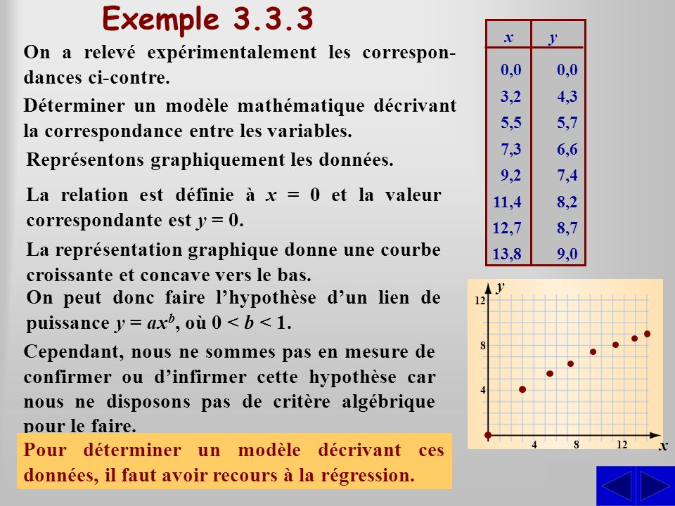 Exemple 3.3.3 0,0. 3,2. 5,5. 7,3. 9,2. 11,4. 12,7. 13,8. 4,3. 5,7. 6,6. 7,4. 8,2. 8,7.