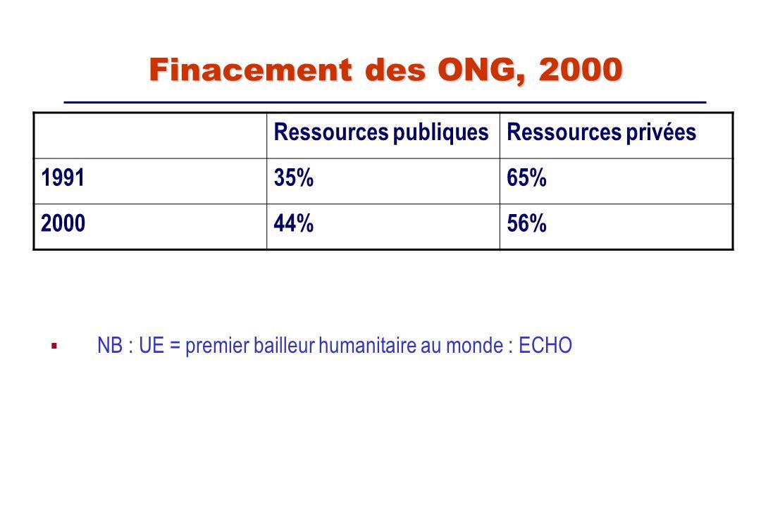 Finacement des ONG, 2000 Ressources publiques Ressources privées 1991