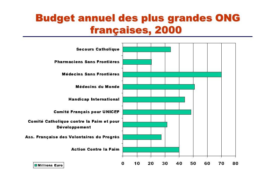 Budget annuel des plus grandes ONG françaises, 2000