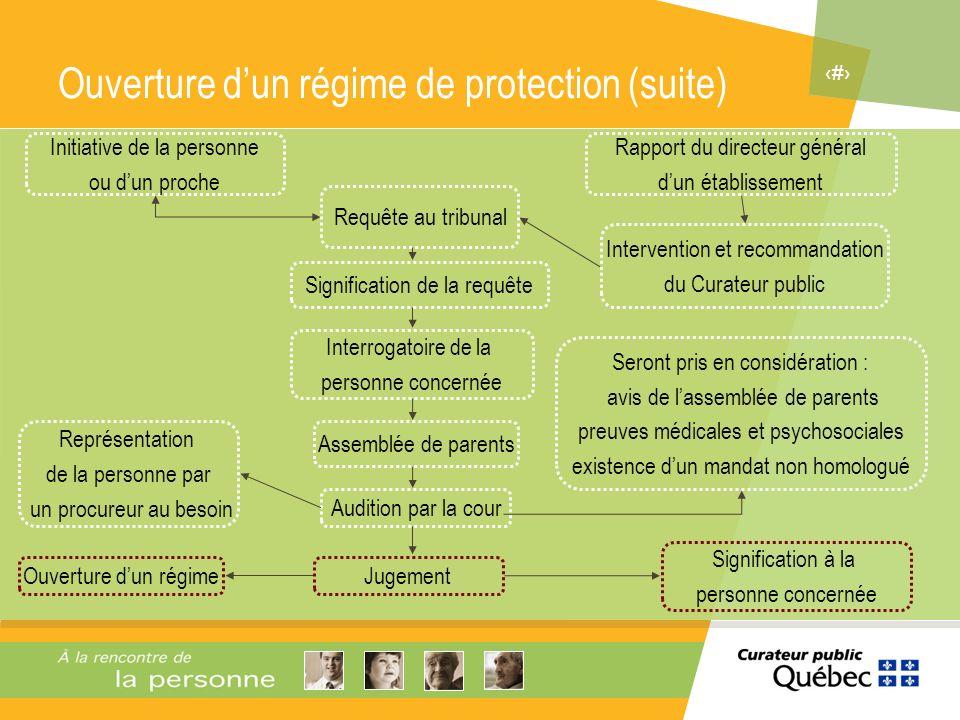 Ouverture d'un régime de protection (suite)