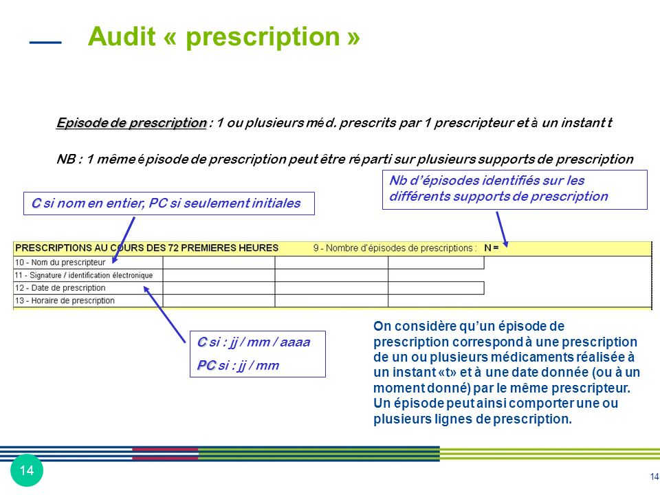 Audit « prescription » Episode de prescription : 1 ou plusieurs méd. prescrits par 1 prescripteur et à un instant t.