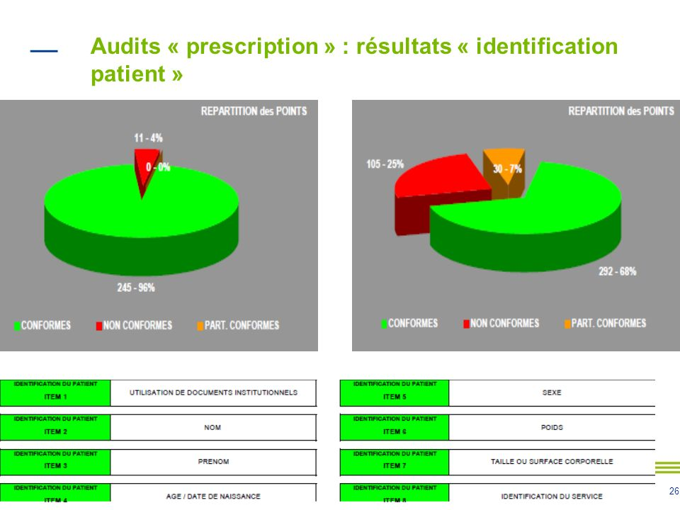 Audits « prescription » : résultats « identification patient »