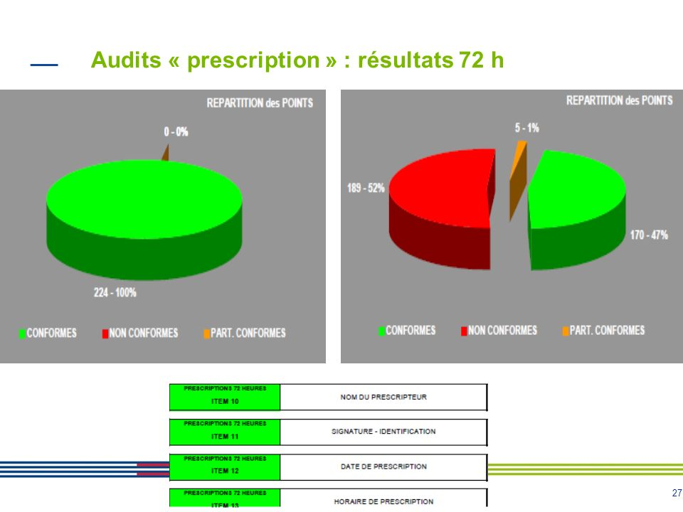 Audits « prescription » : résultats 72 h