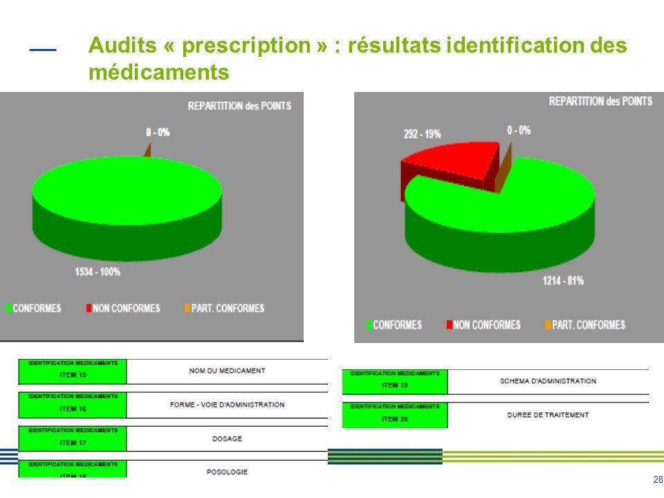 Audits « prescription » : résultats identification des médicaments