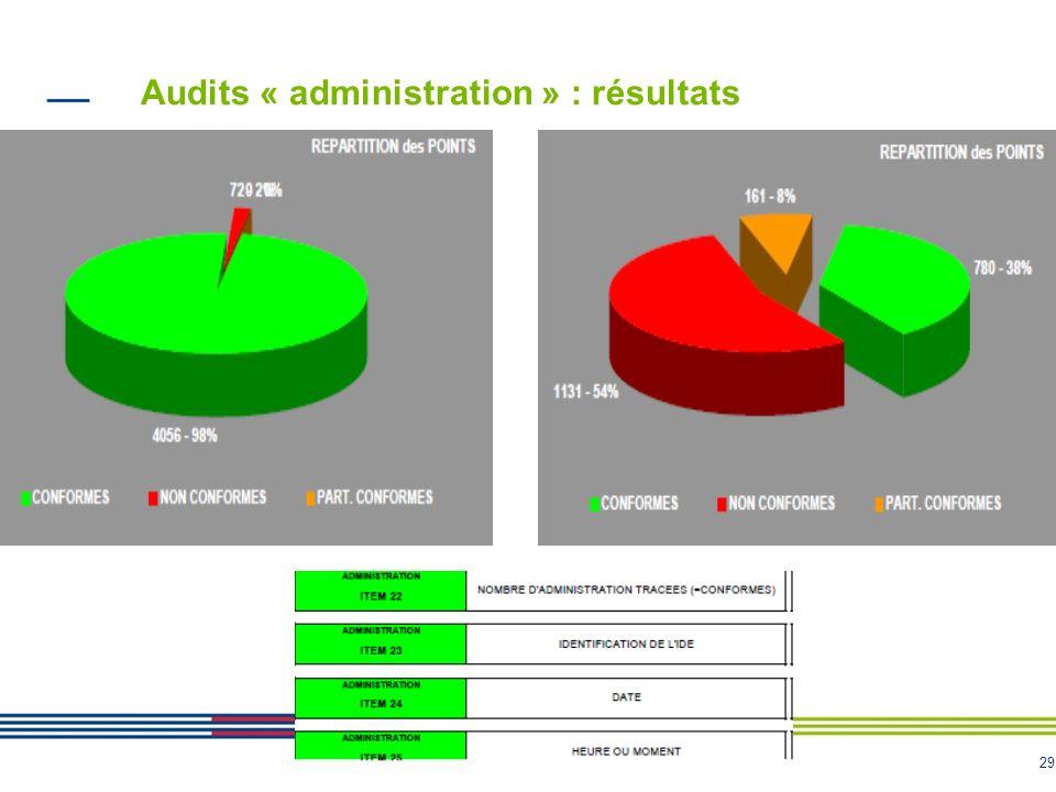Audits « administration » : résultats