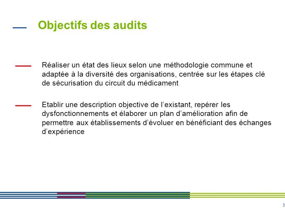 Objectifs des audits