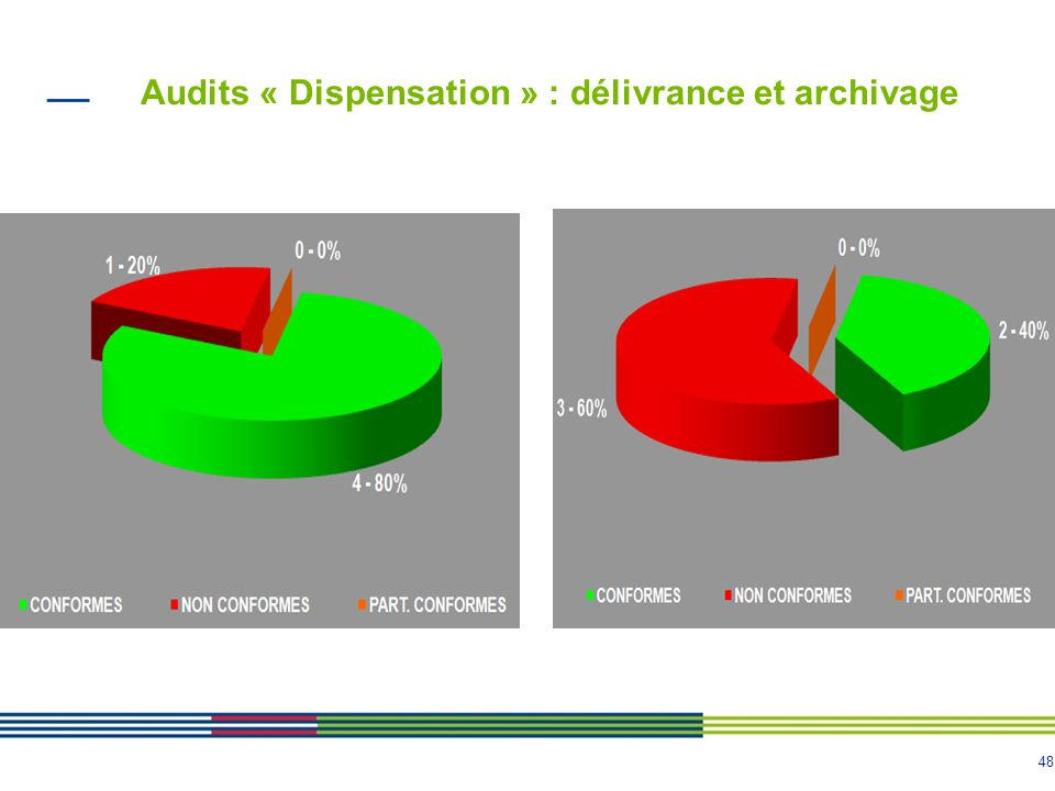Audits « Dispensation » : délivrance et archivage
