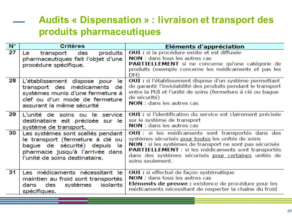 Audits « Dispensation » : livraison et transport des produits pharmaceutiques