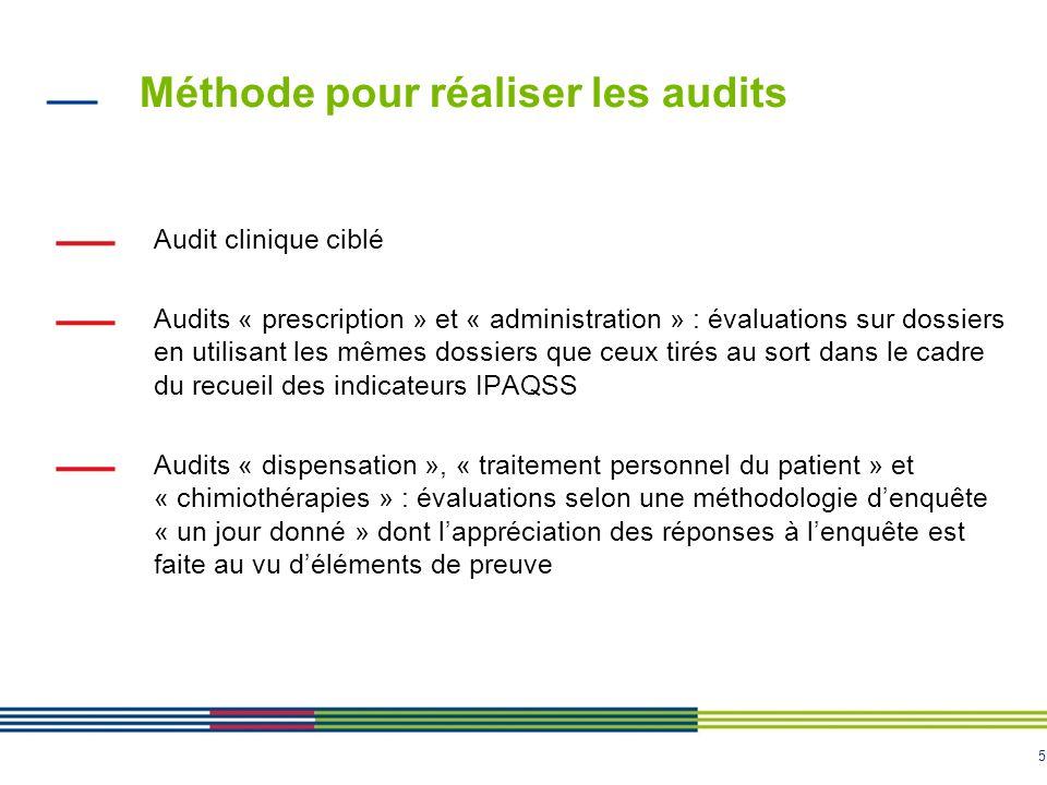 Méthode pour réaliser les audits