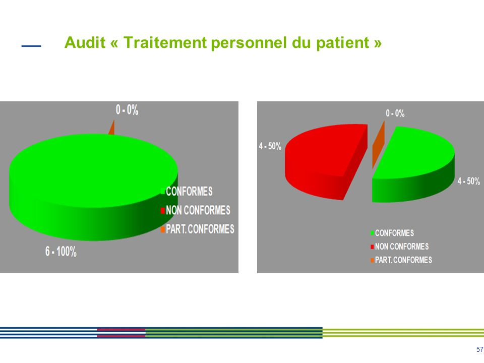 Audit « Traitement personnel du patient »