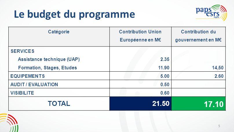 Contribution Union Européenne en M€ Contribution du gouvernement en M€