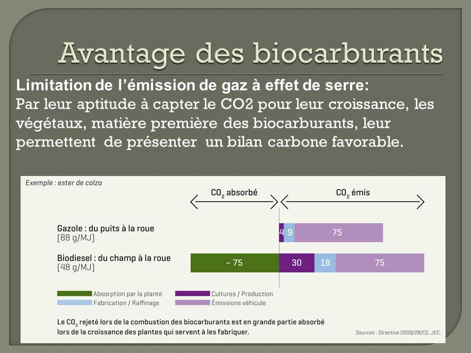 Avantage des biocarburants