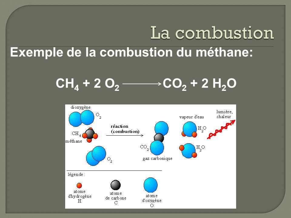 La combustion Exemple de la combustion du méthane: CH4 + 2 O2 CO2 + 2 H2O