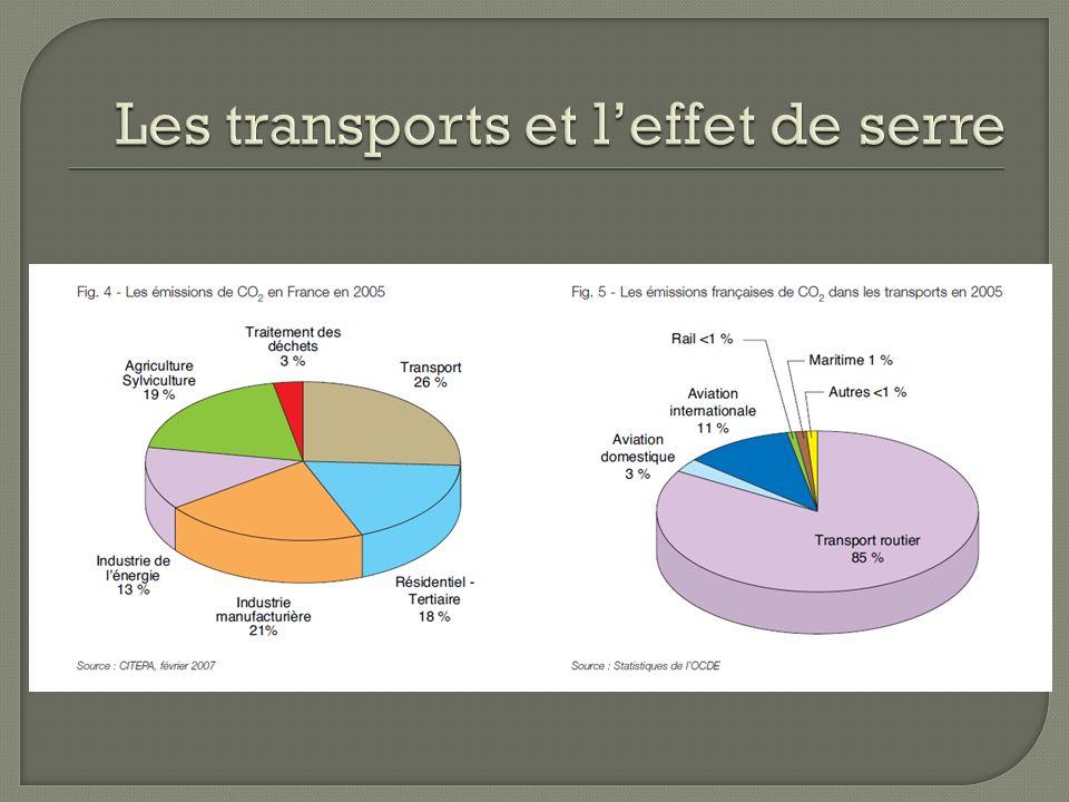 Les transports et l'effet de serre