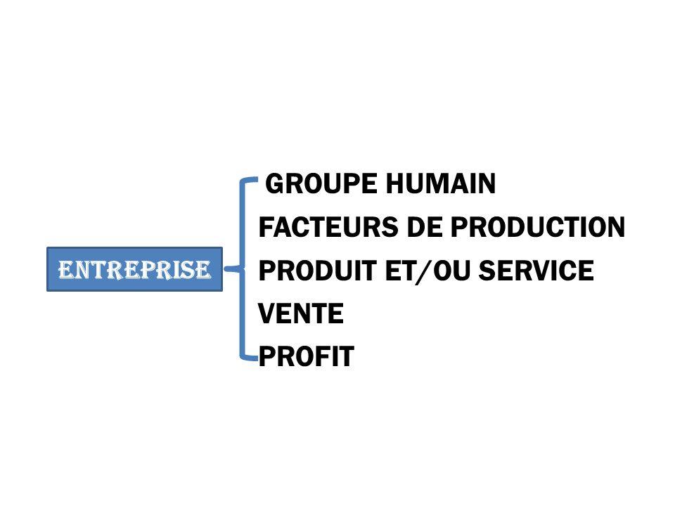 FACTEURS DE PRODUCTION PRODUIT ET/OU SERVICE VENTE PROFIT
