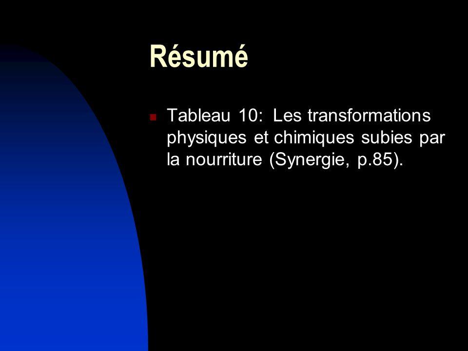 Résumé Tableau 10: Les transformations physiques et chimiques subies par la nourriture (Synergie, p.85).