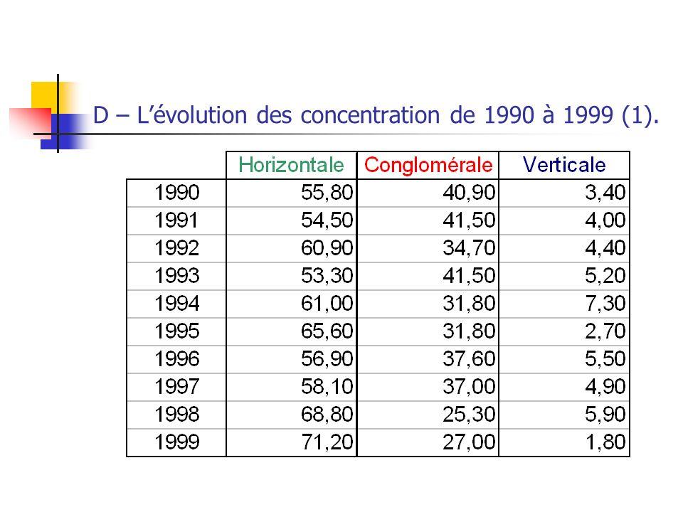 D – L'évolution des concentration de 1990 à 1999 (1).