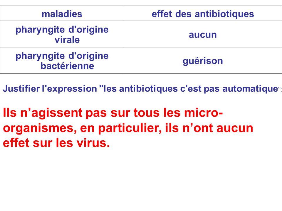 maladies effet des antibiotiques. pharyngite d origine virale. aucun. pharyngite d origine bactérienne.