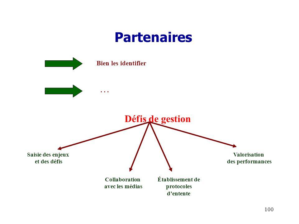 Partenaires … Défis de gestion Bien les identifier Saisie des enjeux