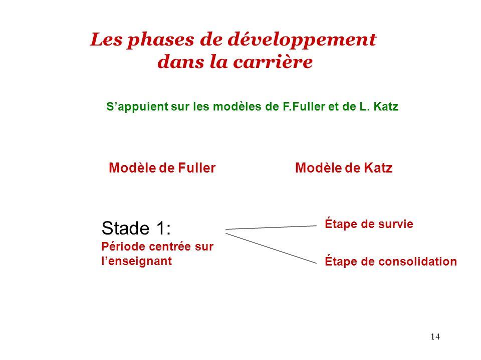 Les phases de développement dans la carrière