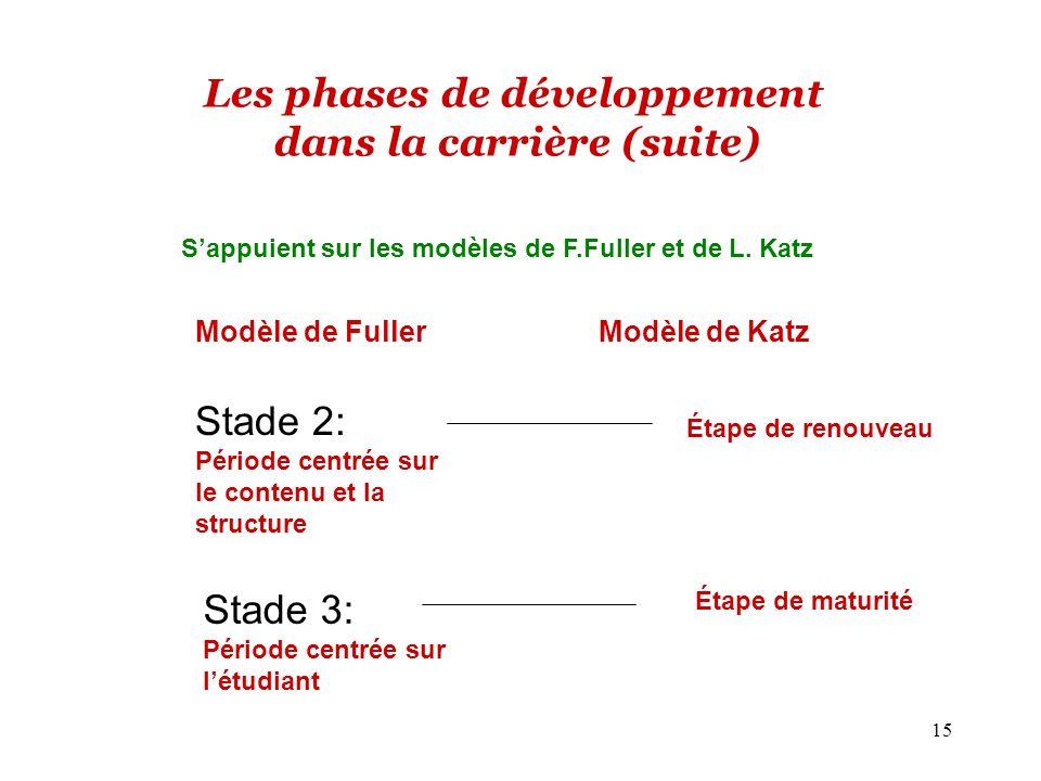 Les phases de développement dans la carrière (suite)