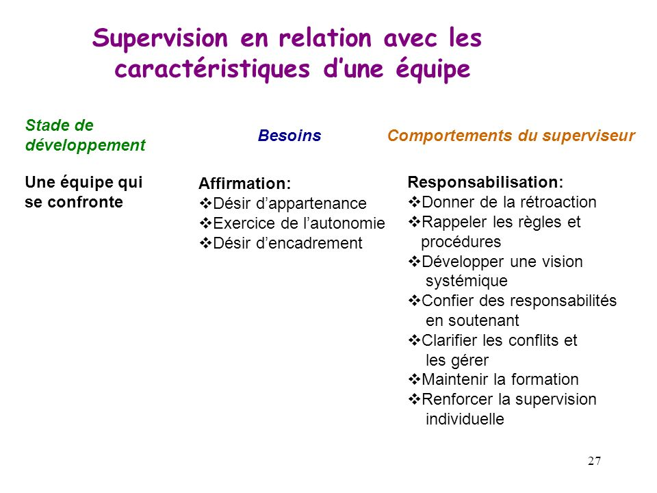 Supervision en relation avec les caractéristiques d'une équipe