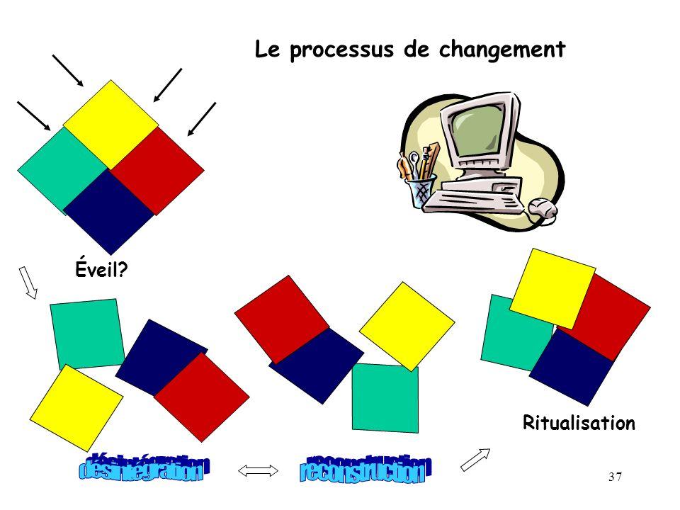 désintégration reconstruction Le processus de changement Éveil