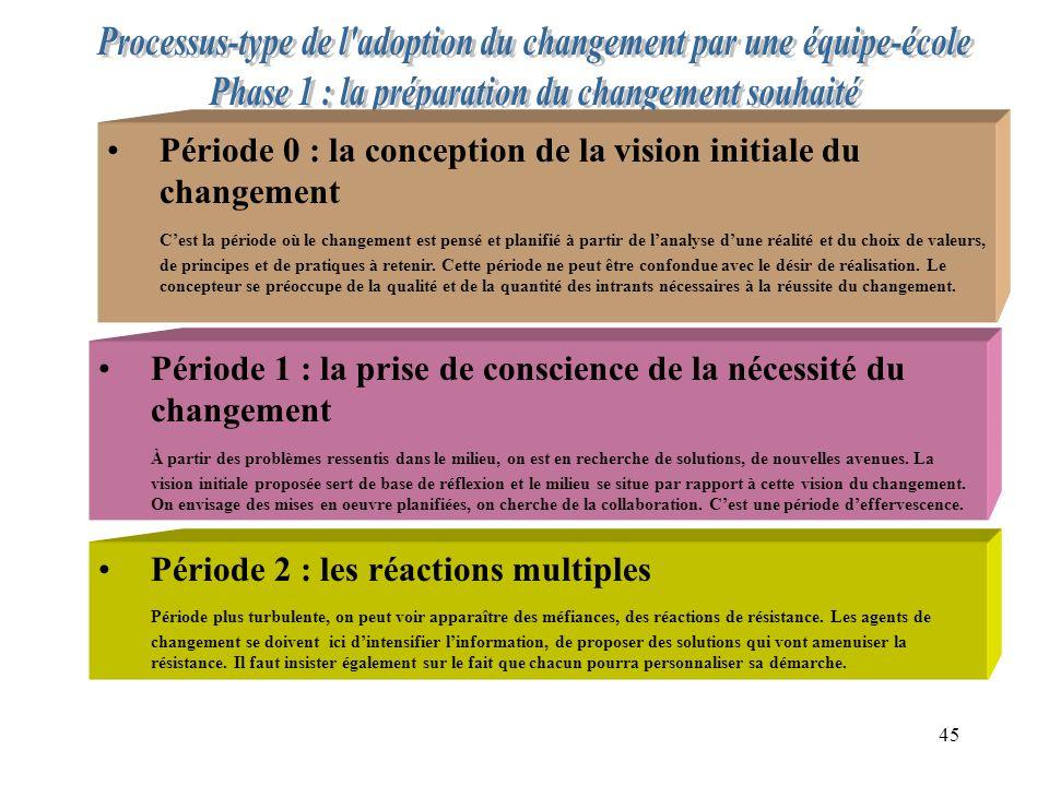 Période 0 : la conception de la vision initiale du changement