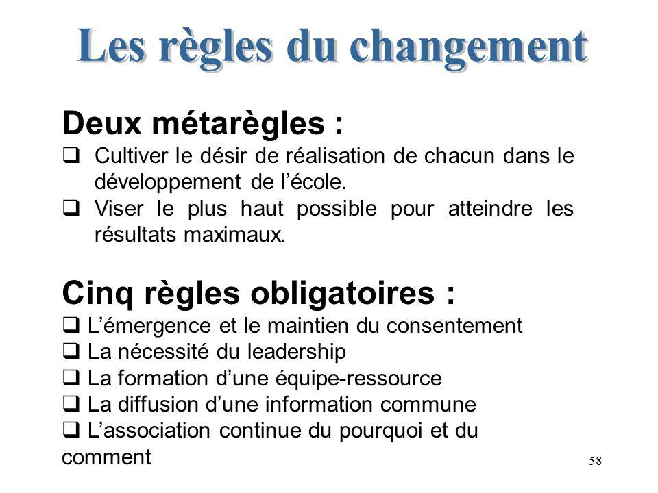 Les règles du changement