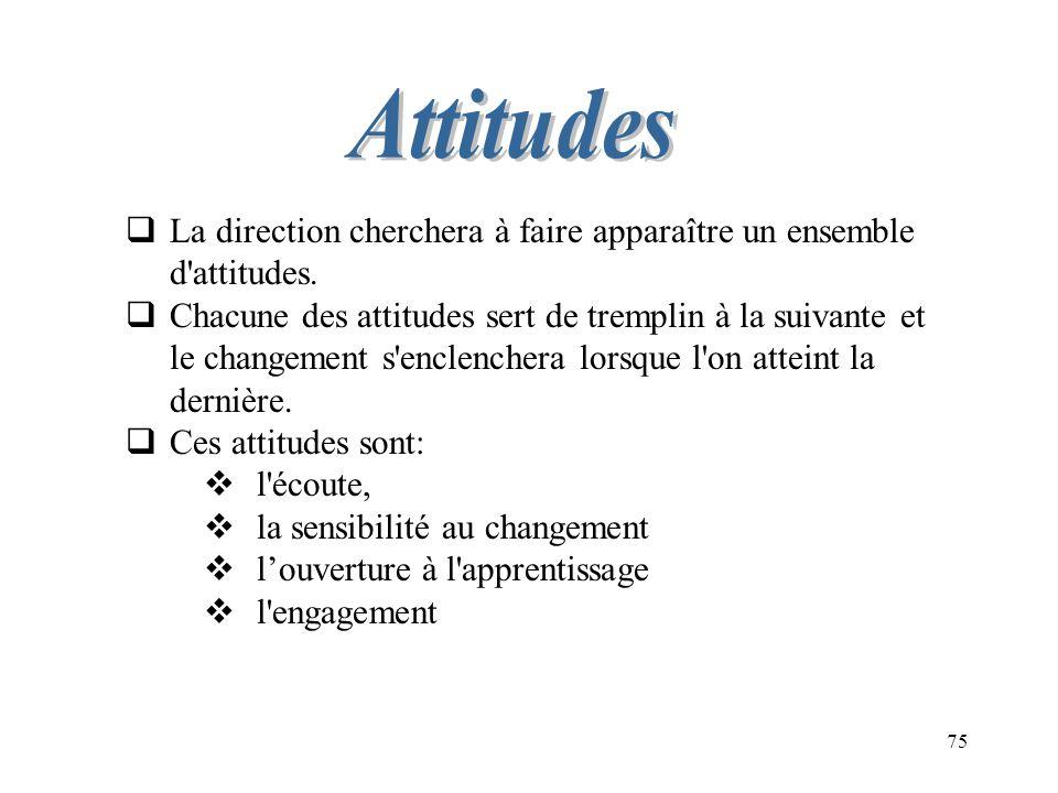 Attitudes La direction cherchera à faire apparaître un ensemble d attitudes.