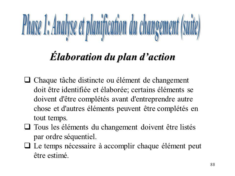 Élaboration du plan d'action