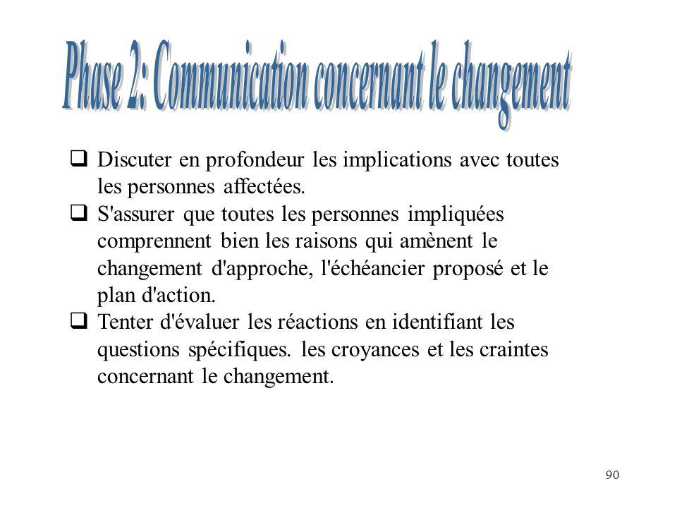 Phase 2: Communication concernant le changement