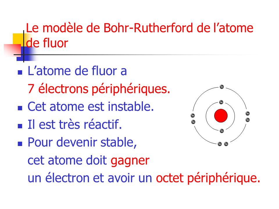 Le modèle de Bohr-Rutherford de l'atome de fluor