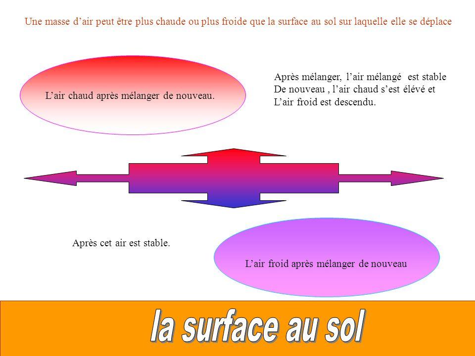 Une masse d'air peut être plus chaude ou plus froide que la surface au sol sur laquelle elle se déplace