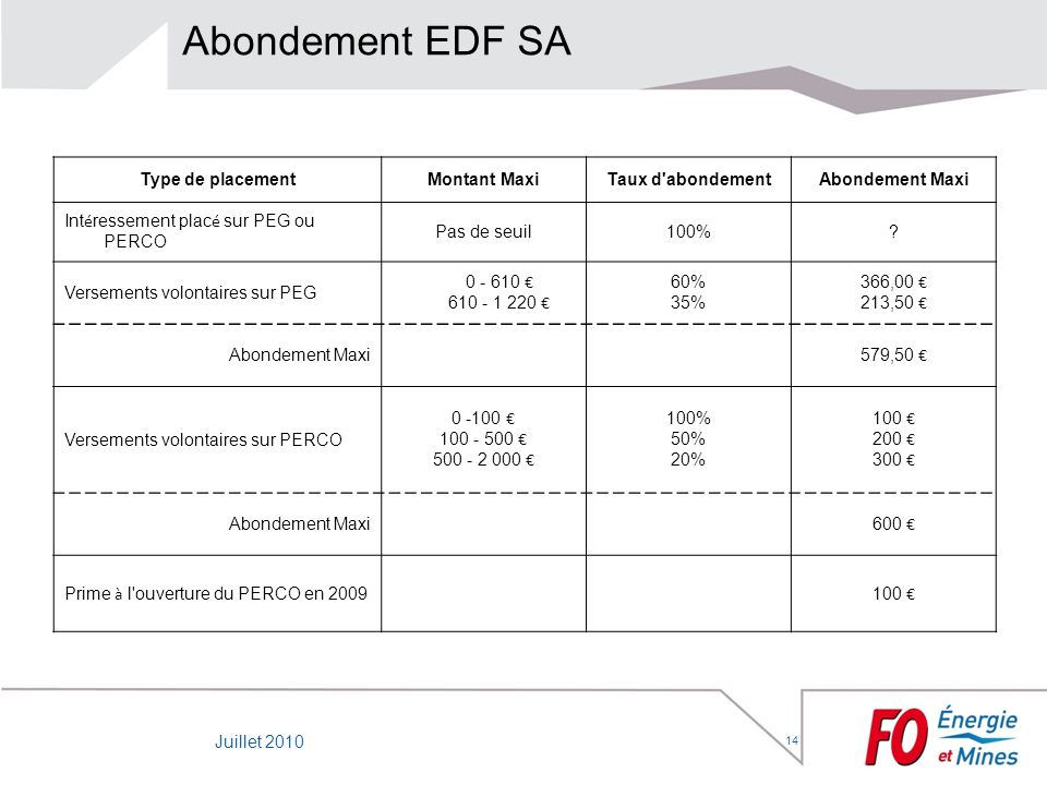 Abondement EDF SA Type de placement Montant Maxi Taux d abondement