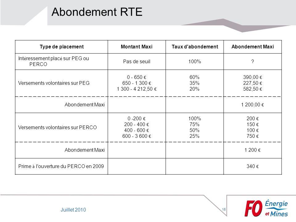 Abondement RTE Type de placement Montant Maxi Taux d abondement