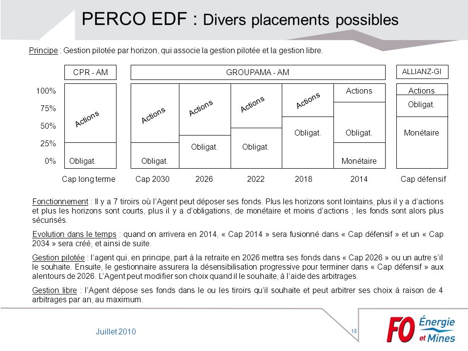 PERCO EDF : Divers placements possibles