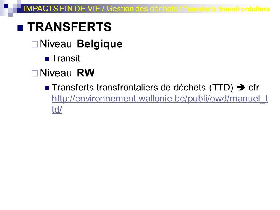 TRANSFERTS Niveau Belgique Niveau RW Transit