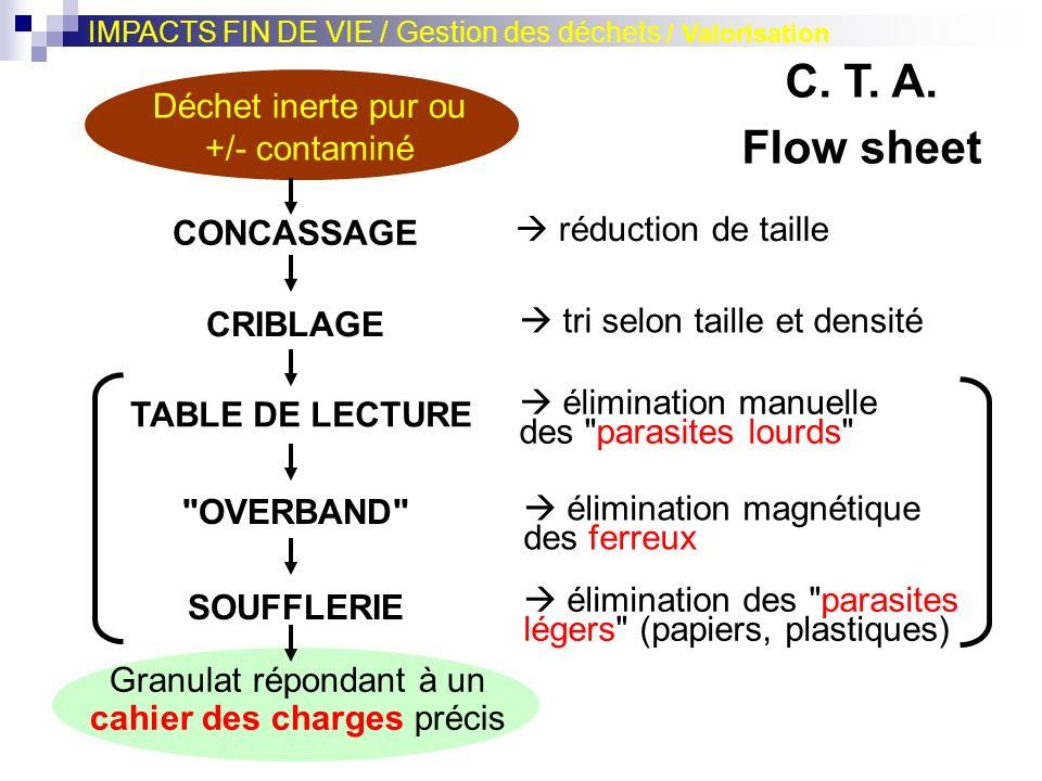 C. T. A. Flow sheet Déchet inerte pur ou +/- contaminé