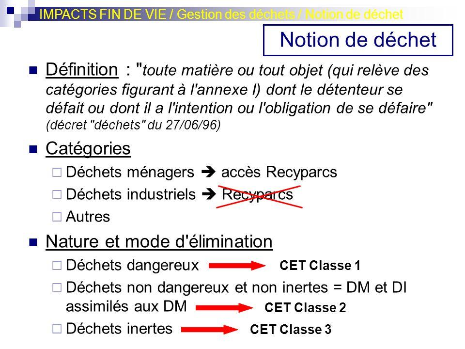 IMPACTS FIN DE VIE / Gestion des déchets / Notion de déchet