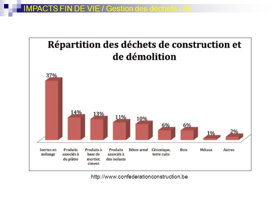 IMPACTS FIN DE VIE / Gestion des déchets / Tri