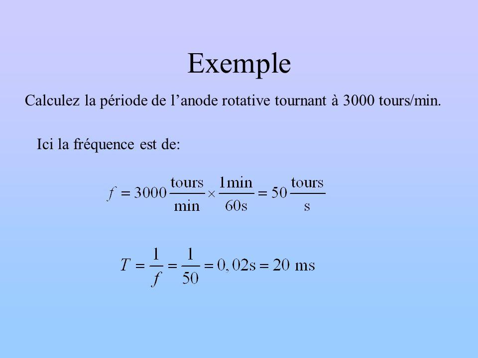 Exemple Calculez la période de l'anode rotative tournant à 3000 tours/min. Ici la fréquence est de: