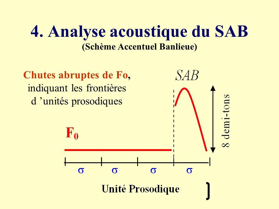 4. Analyse acoustique du SAB (Schème Accentuel Banlieue)
