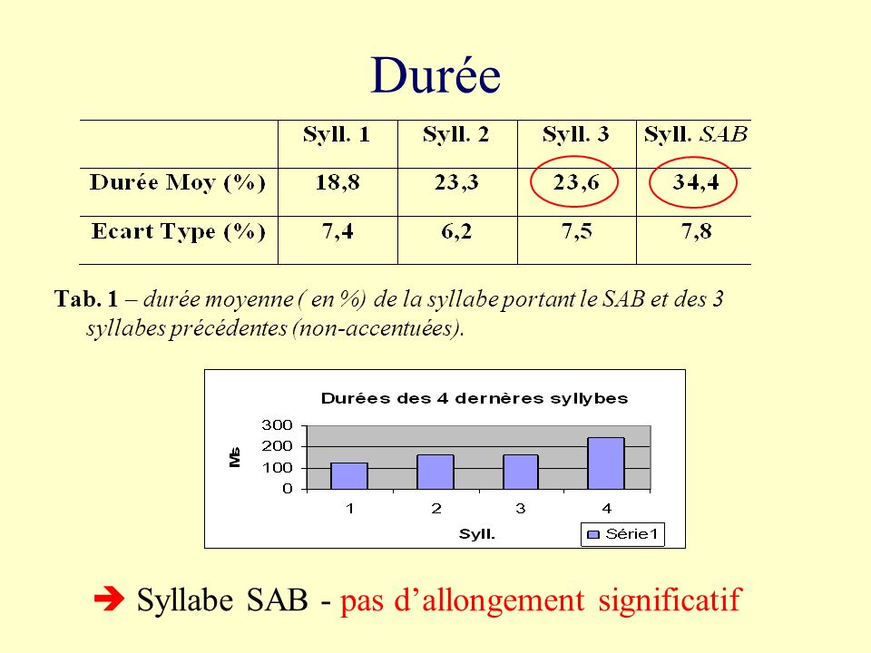  Syllabe SAB - pas d'allongement significatif