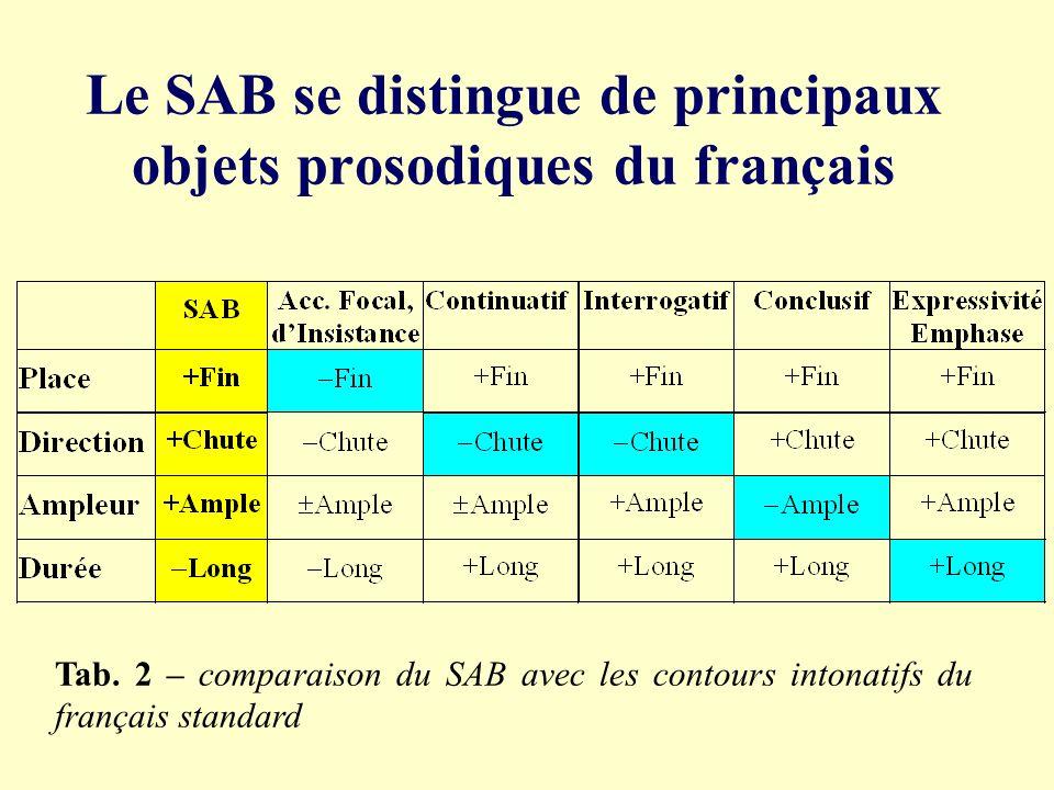Le SAB se distingue de principaux objets prosodiques du français