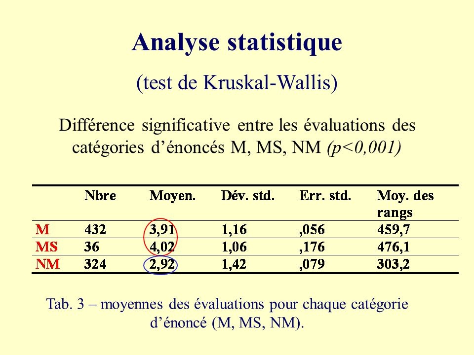 (test de Kruskal-Wallis)