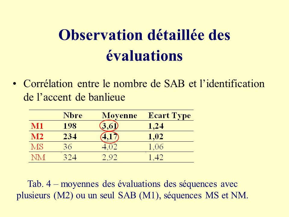 Observation détaillée des évaluations