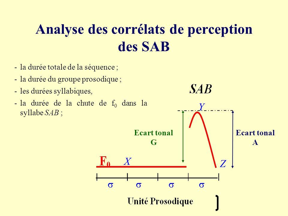 Analyse des corrélats de perception des SAB