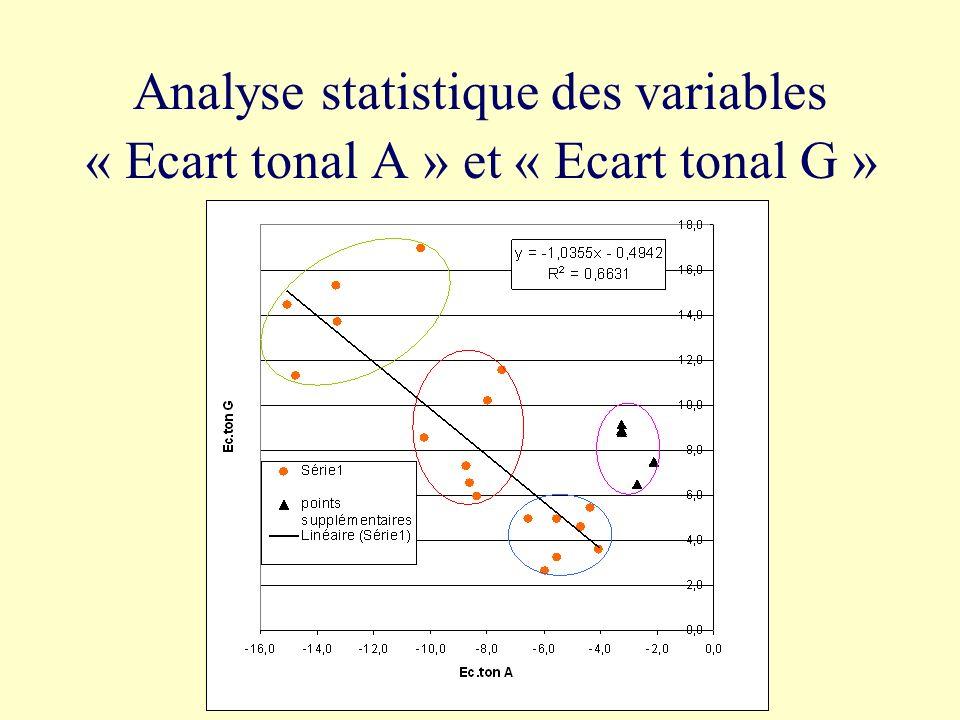 Analyse statistique des variables « Ecart tonal A » et « Ecart tonal G »